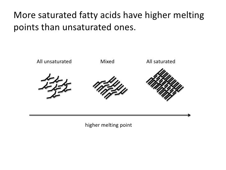mixed melting points