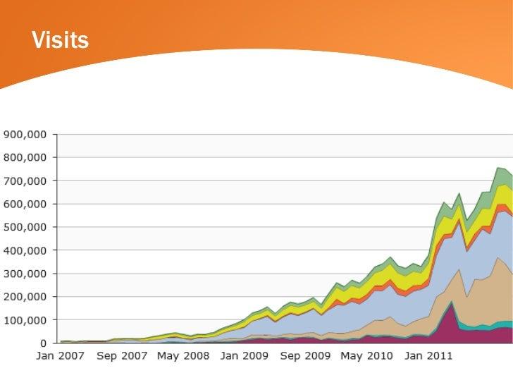 MassTLC marketing analytics summit, HubSpot  Slide 3