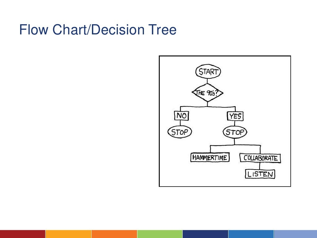 Flow chartdecision tree nvjuhfo Choice Image