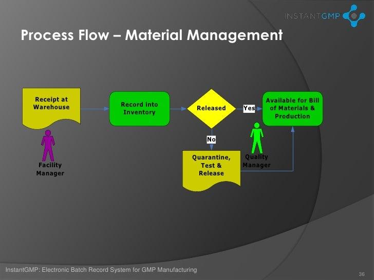 process flow chart quality management system process flow chart for quality assurance #4