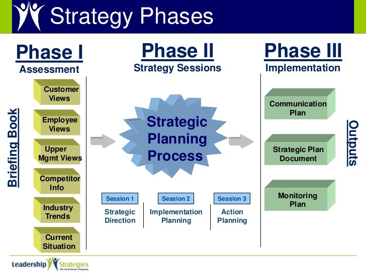 marketing plan phase 3 A simple 3-phase social media marketing plan to promote your presentation before, during and after you present increase your impact with this simple process.