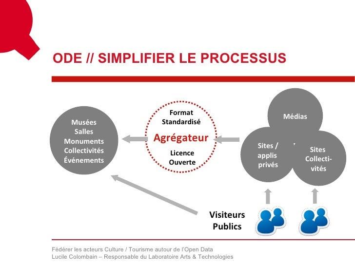 ODE // SIMPLIFIER LE PROCESSUS                                         Format                                             ...