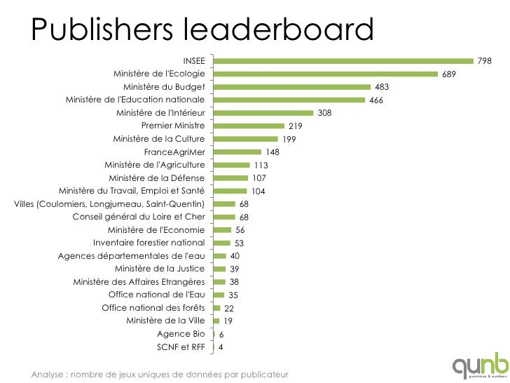 Publishers leaderboard                                          INSEE                                                     ...