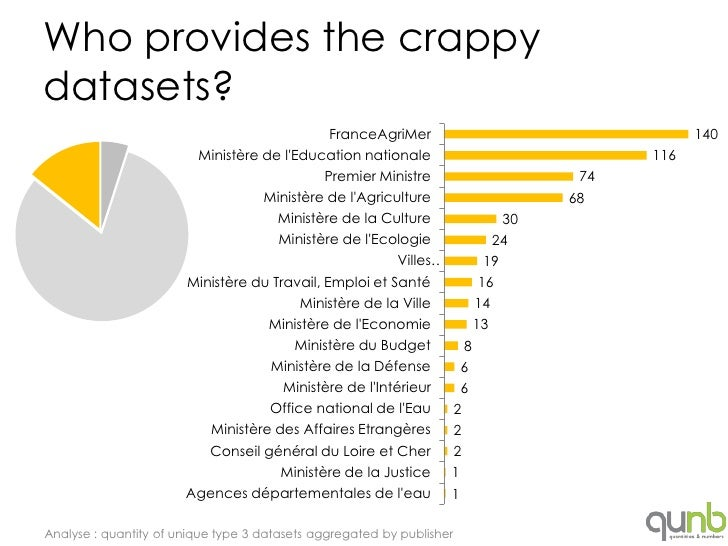 Who provides the crappydatasets?                                              FranceAgriMer                               ...