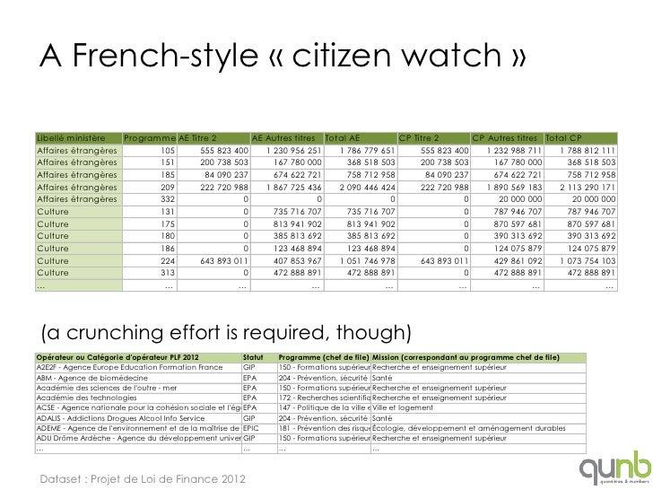A French-style « citizen watch »Libellé ministère   Programme AE Titre 2        AE Autres titres Total AE         CP Titre...