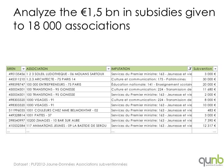 Analyze the €1,5 bn in subsidies given    to 18 000 associationsSIREN      ASSOCIATION                                    ...