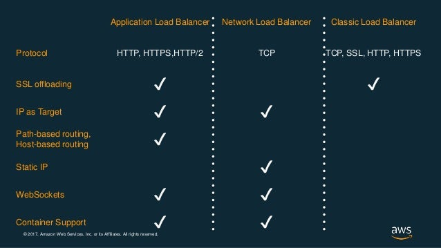 aws when to use application load balancer