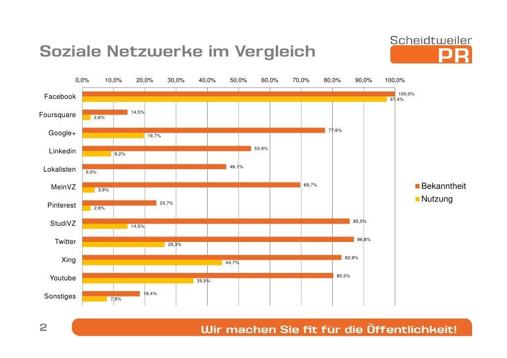 Umfrage zur Facebook Werbung 2012 Slide 2
