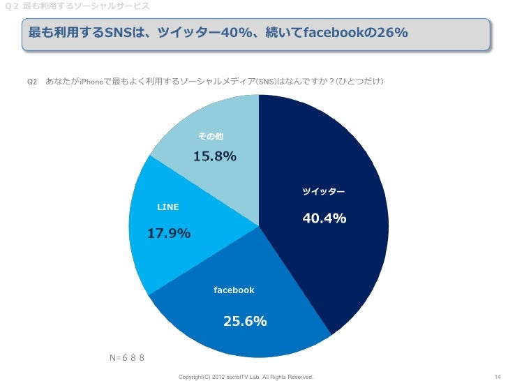 Q2 最も利用するソーシャルサービス  最も利用するSNSは、ツイッター40%、続いてfacebookの26%  Q2 あなたがiPhoneで最もよく利用するソーシャルメディア(SNS)はなんですか?(ひとつだけ)               ...