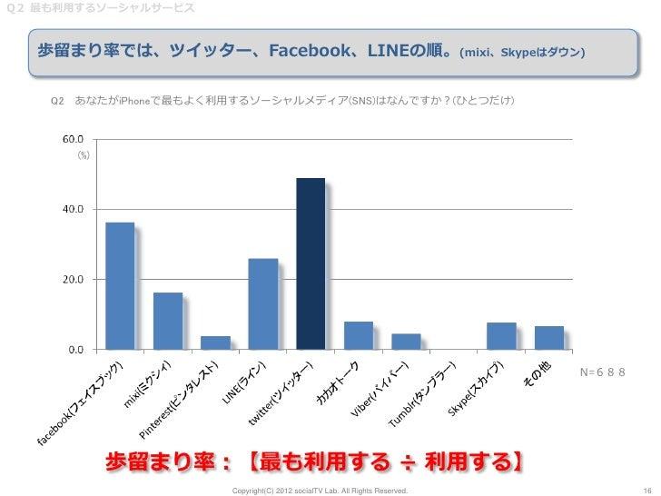 Q2 最も利用するソーシャルサービス  歩留まり率では、ツイッター、Facebook、LINEの順。(mixi、Skypeはダウン)    Q2 あなたがiPhoneで最もよく利用するソーシャルメディア(SNS)はなんですか?(ひとつだけ)  ...