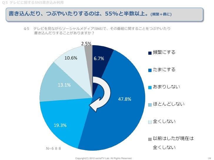 Q5 テレビに関するSNS書き込み利用  書き込んだり、つぶやいたりするのは、55%と半数以上。(頻繁+偶に)      Q5 テレビを見ながらソーシャルメディア(SNS)で、その番組に関することをつぶやいたり         書き込んだりする...