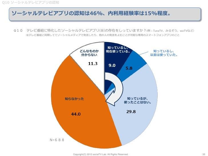 Q10 ソーシャルテレビアプリの認知   ソーシャルテレビアプリの認知は46%、内利用経験率は15%程度。   Q10 テレビ番組に特化したソーシャルテレビアプリ(※)の存在をしっていますか?(例:TuneTV、みるぞう、wizTVなど)   ...