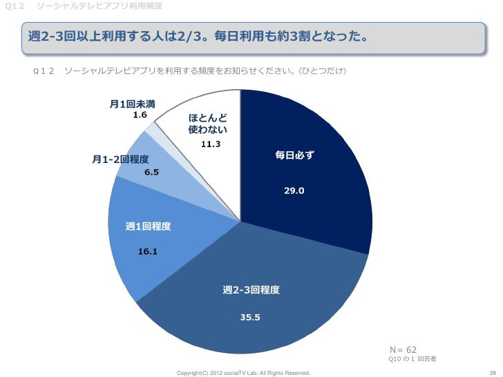 Q12   ソーシャルテレビアプリ利用頻度      週2-3回以上利用する人は2/3。毎日利用も約3割となった。      Q12 ソーシャルテレビアプリを利用する頻度をお知らせください。(ひとつだけ)               月1回未満...