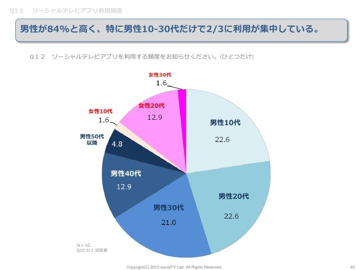 Q12   ソーシャルテレビアプリ利用頻度  男性が84%と高く、特に男性10-30代だけで2/3に利用が集中している。      Q12 ソーシャルテレビアプリを利用する頻度をお知らせください。(ひとつだけ)                 ...