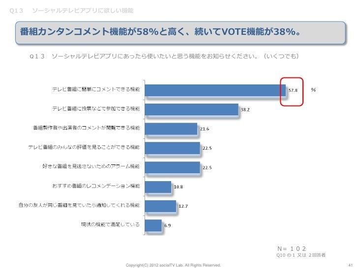Q13   ソーシャルテレビアプリに欲しい機能  番組カンタンコメント機能が58%と高く、続いてVOTE機能が38%。      Q13 ソーシャルテレビアプリにあったら使いたいと思う機能をお知らせください。(いくつでも)           ...