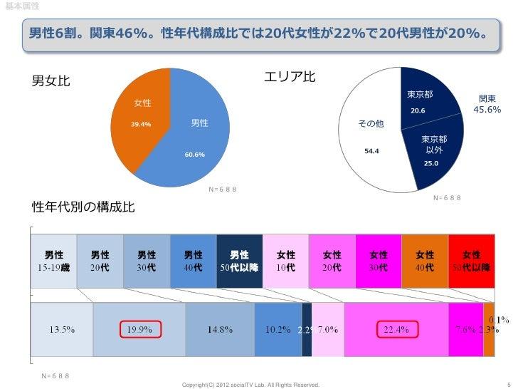 基本属性  男性6割。関東46%。性年代構成比では20代女性が22%で20代男性が20%。   男女比                                             エリア比                      ...
