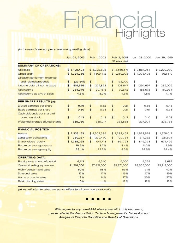 Dollar General Annual Reports 2002