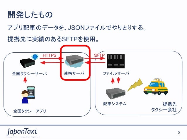 Proprietary and Confidential ©2017 JapanTaxi, Inc.All Rights Reserved 5 開発したもの アプリ配車のデータを、JSONファイルでやりとりする。 提携先に実績のあるSFTP...