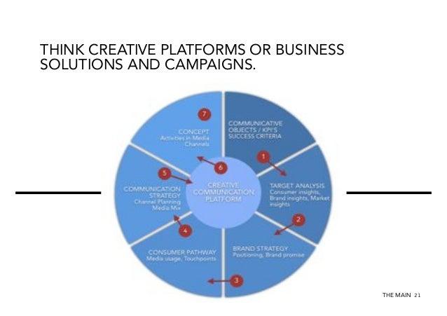 Integrated Communication Planning / Digital Platforms