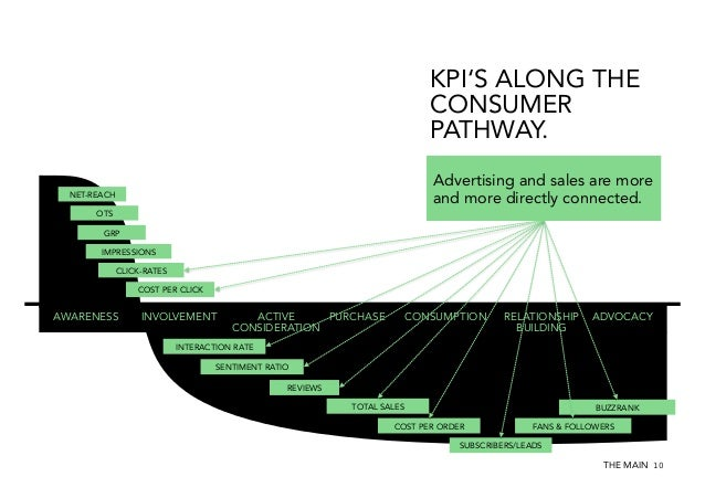 KPI'S ALONG THE CONSUMER PATHWAY. Advertising and sales are more and more directly connected.  NET-REACH OTS GRP IMPRESSIO...