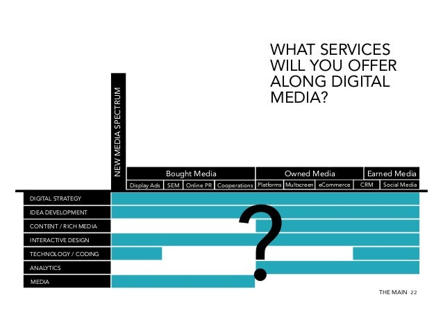 NEW MEDIA SPECTRUM  WHAT SERVICES WILL YOU OFFER ALONG DIGITAL MEDIA?  Owned Media  Bought Media Display Ads  SEM  Online ...