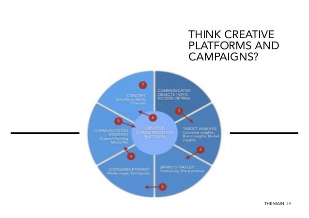 THINK CREATIVE PLATFORMS AND CAMPAIGNS?  A CULTURE OF INNOVATION FOSTERS INNOVATION.  THE MAIN 29
