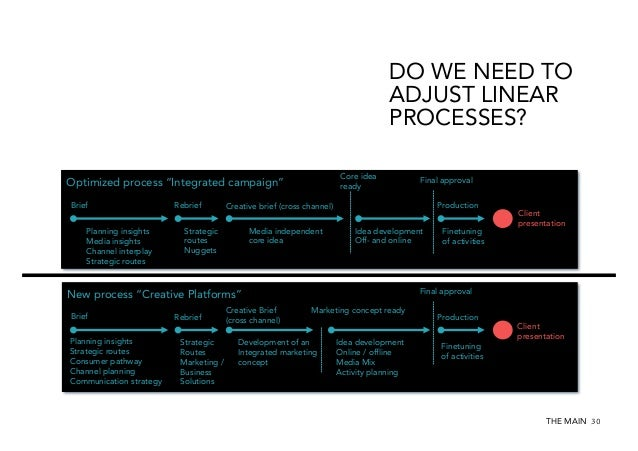 """DO WE NEED TO ADJUST LINEAR PROCESSES? Core idea ready  Optimized process """"Integrated campaign"""" Brief Planning insights Me..."""