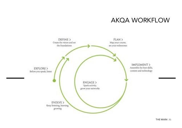 AKQA WORKFLOW  THE MAIN 31