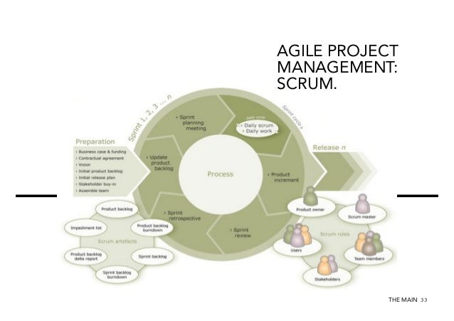 AGILE PROJECT MANAGEMENT: SCRUM.  A CULTURE OF INNOVATION FOSTERS INNOVATION.  THE MAIN 33