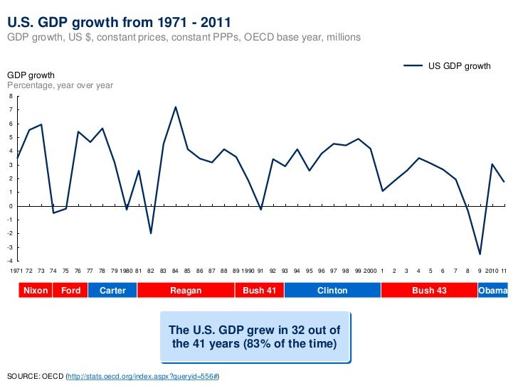 U.S. GDP growth from 1971 - 2011GDP growth, US $, constant prices, constant PPPs, OECD base year, millions                ...
