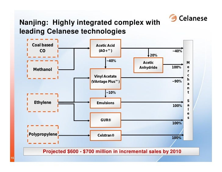 Celanese Sept 20th China Investor Presentation Final 4
