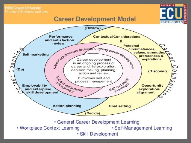 Cdaa ecu career development research topics career development malvernweather Images