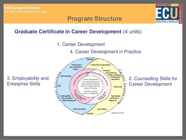 Cdaa ecu career development research topics career development learning skill development 4 malvernweather Choice Image