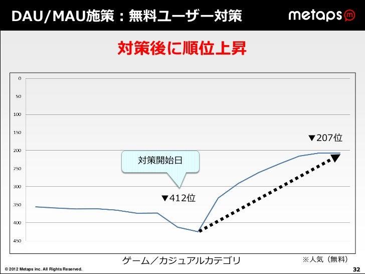 DAU/MAU施策:無料ユーザー対策                                          対策後に順位上昇                                                      ...