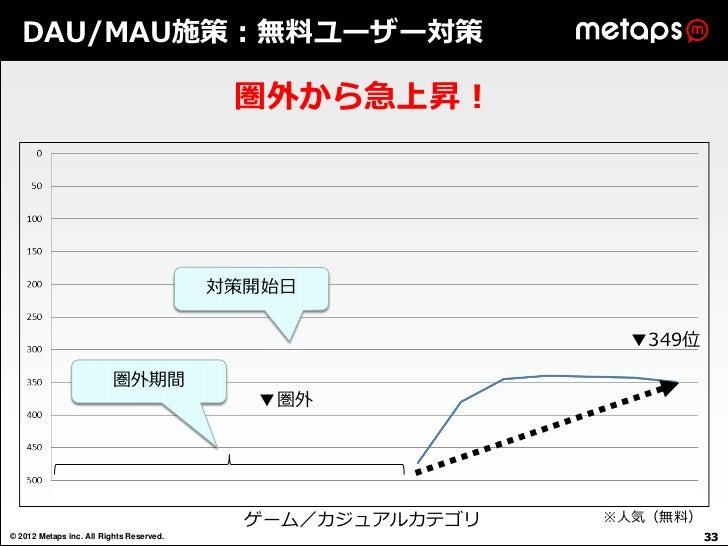 DAU/MAU施策:無料ユーザー対策                                           圏外から急上昇!                                          対策開始日      ...