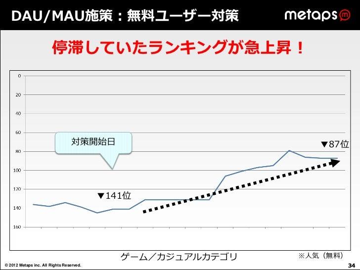 DAU/MAU施策:無料ユーザー対策                        停滞していたランキングが急上昇!                                 対策開始日                          ...