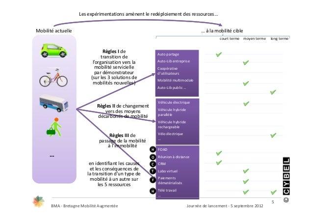 Lesexpérimentationsamènentleredéploiementdesressources…Mobilitéactuelle                                            ...
