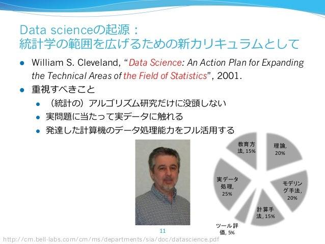 ""","""" 20% ,"""" 20% ,""""15% ,""""5% ,"""" 25% ,""""15% Data scienceの起源: 統計学の範囲を広げるための新カリキュラムとして l William S. Cleveland, """"Data Science: An..."""