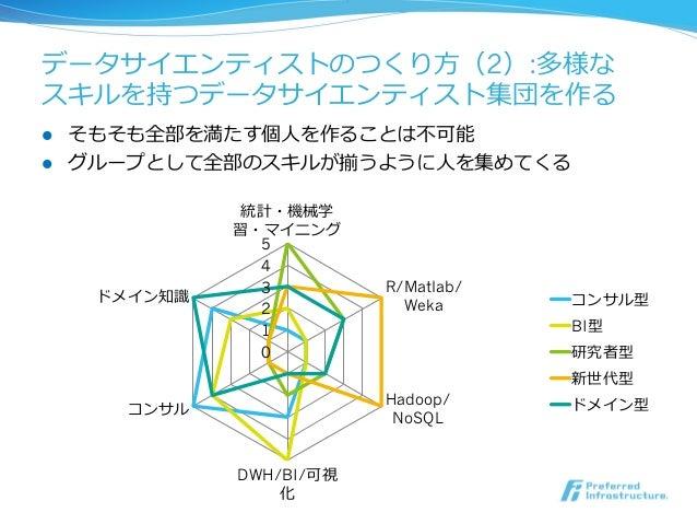 データサイエンティストのつくり⽅方(2):多様な スキルを持つデータサイエンティスト集団を作る 0 1 2 3 4 5 統計・機械学 習・マイニング R/Matlab/ Weka Hadoop/ NoSQL DWH/BI/可視 化 コンサル ド...
