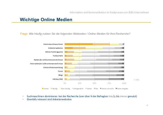 Informa)on und Kommunika)on im Kaufprozess von B2B Unternehmen Wichtige Online MedienFrage: Wie häufig nut...