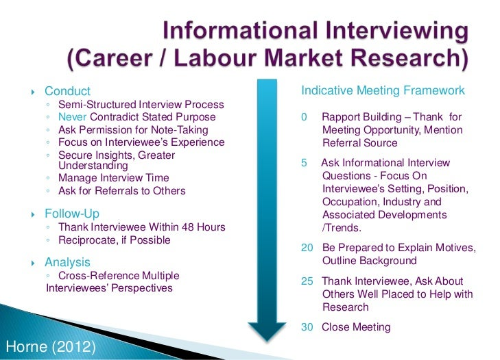 informational interview outline