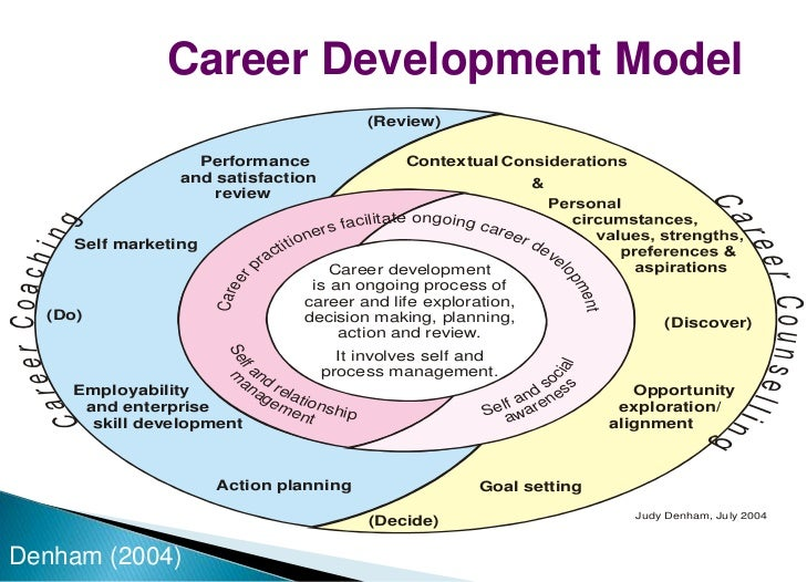 career management research topics