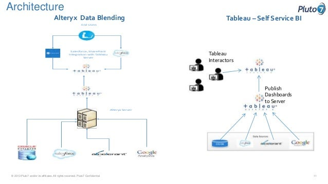 First Tech Presentation at Tableau Conference – Tableau Architecture