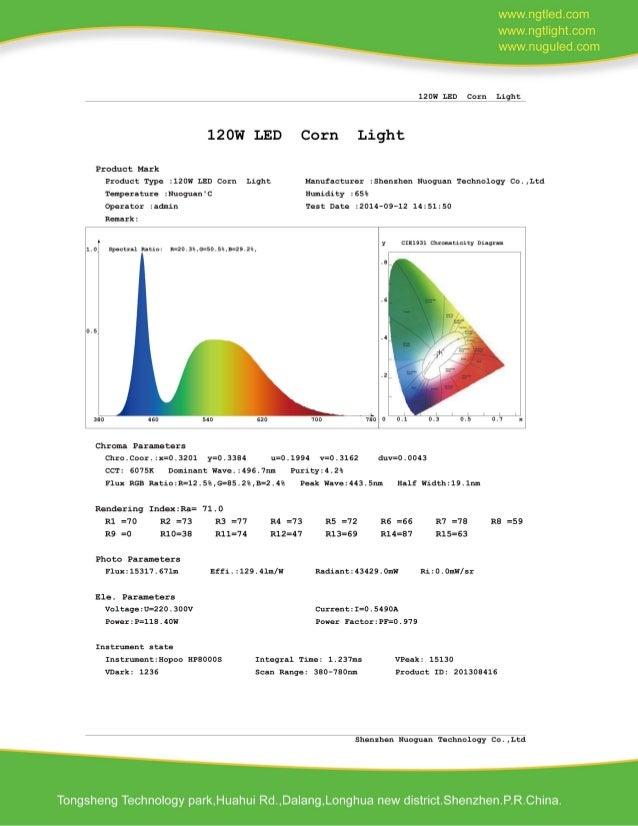 120W LED Corn Light request for quotation Slide 3