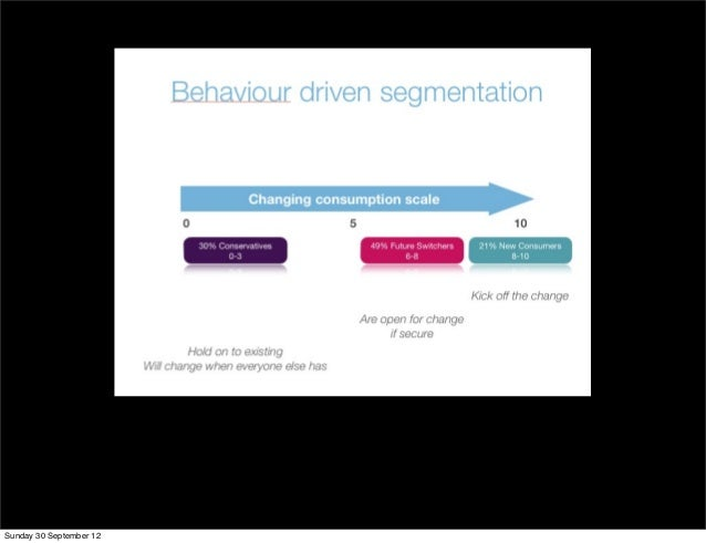 change in consumer behaviour The result was five levers for change, a set of principles brought together in a new approach we believe can increase the likelihood of achieving sustained behavior change: the five levers are: make it understood.