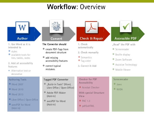 workflow template word koni polycode co