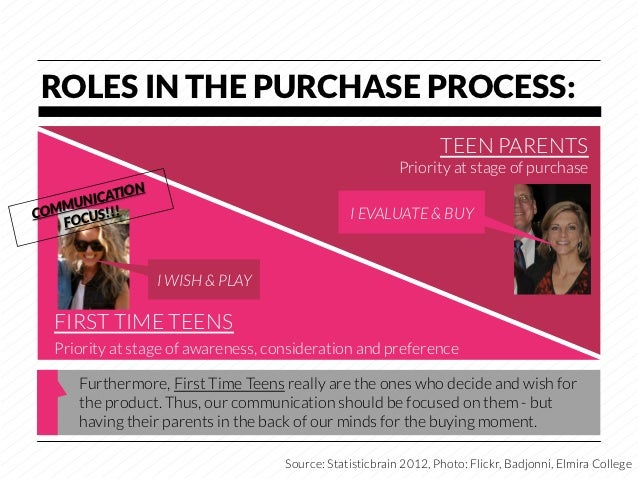 ROLES IN THE PURCHASE PROCESS:                                                                  TEEN PARENTS              ...