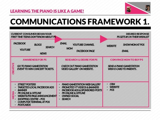 LEARNING THE PIANO IS LIKE A GAME!COMMUNICATIONS FRAMEWORK 1.CURRENT CONSUMER BEHAVIOUR                                   ...