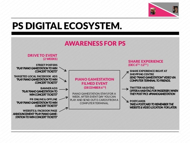 PS DIGITAL ECOSYSTEM.                                       AWARENESS FOR PS           DRIVE TO EVENT                     ...