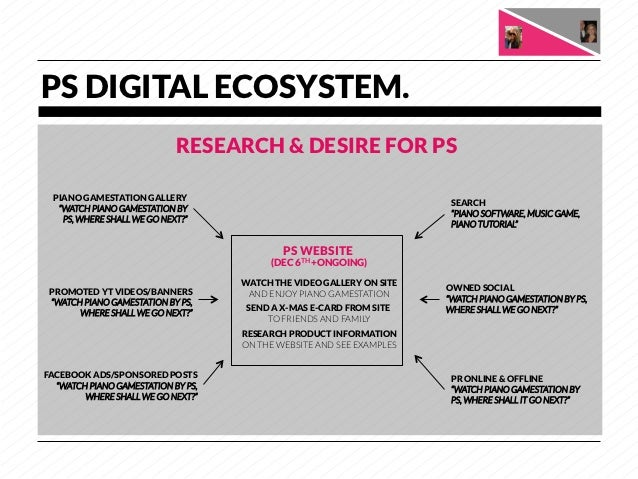 PS DIGITAL ECOSYSTEM.                             RESEARCH & DESIRE FOR PS PIANO GAMESTATION GALLERY                      ...